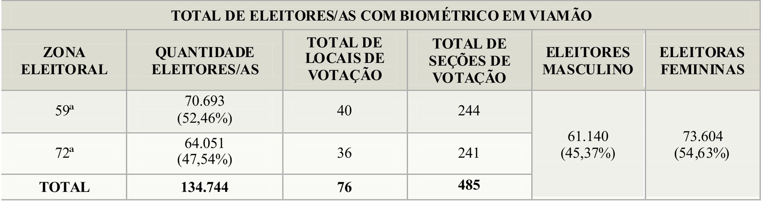 quadro dados eleitorado Viam